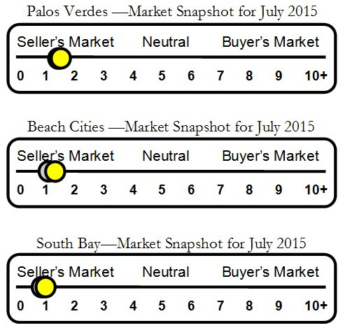 We keep close tabs on the Palos Verdes and surrounding South Bay real estate markets and pass our knowledge along to you.