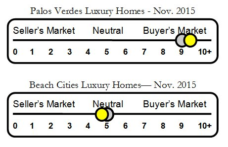 Slider Luxury Home Market in Palos Verdes and Beach Cities Nov 2015